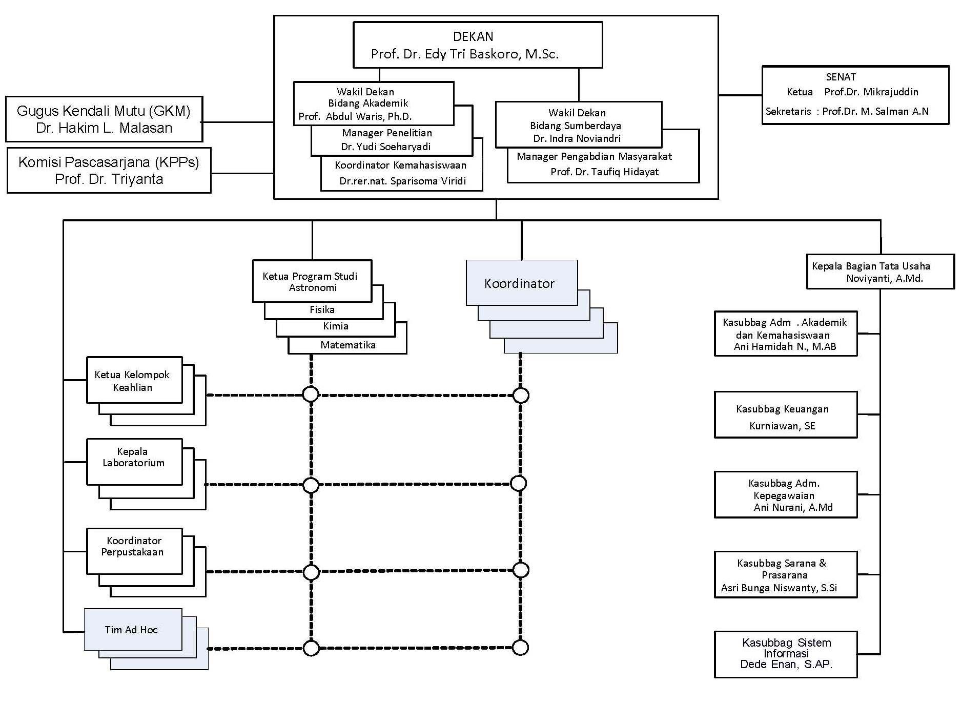 Struktur Organisasi 2015_Page_1