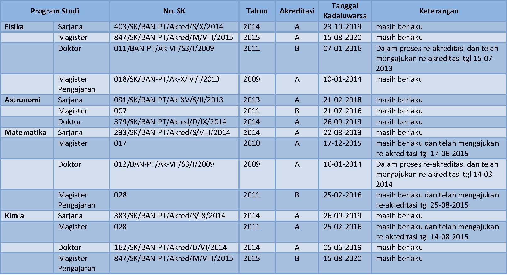 Akreditasi Prodi FMIPA