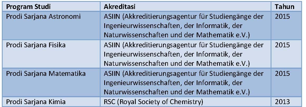 Akreditasi internasional