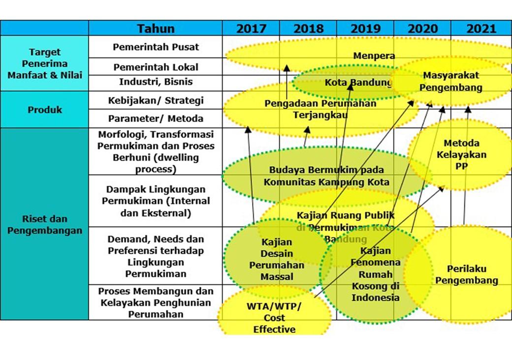 Road Map KKPP - 2020