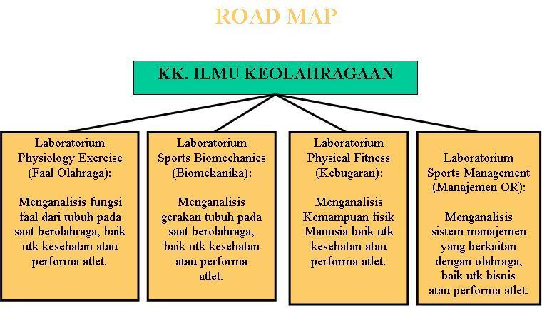 Road-Map-Olahraga